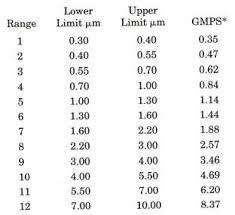 Air Filters Peregrine Industries Testing Methods