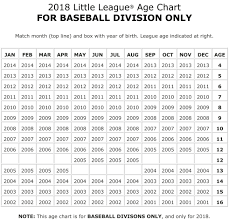Select Baseball Age Chart Baseball Softball Age Chart North Wall Little League