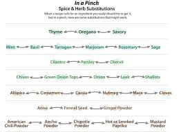 The Science Of Herbs Spices