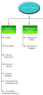 What Is A Payroll Register Question Base Pay Roll Tally Erp 9 Www Tallyerp9book Com