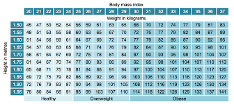 Height Weight Chart For Male Female Body Mass Index