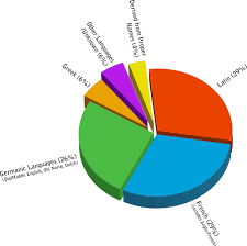 Belgium Language Pie Chart Why Learning French Isnt Hard Fluent In 3 Months