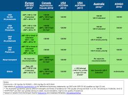 Pregnancy Bp Chart Hypertension Canada 2018 Update Ajkd Blog