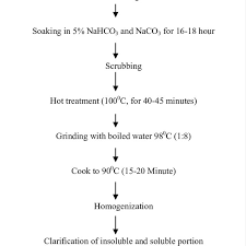 Process Flow Chart For Production Of Soy Milk Download