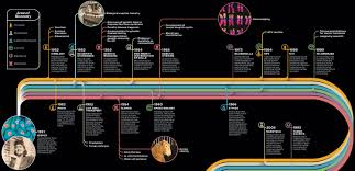 scientific timeline the immortal life of henrietta lacks comments