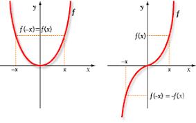 Resultado de imagen de ejemplos de funciones y no funciones