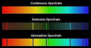 Emission Spectrum Three Types Of Spectrums Spectra Thecuriousastronomer