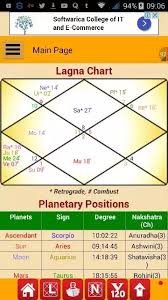 Astrology My Dob Is 23 04 1987 Female Birth Place