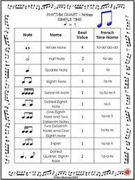 Music Rhythm Charts Free Download