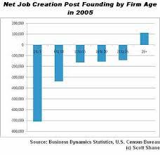 Entrepreneurial Job Creation Statistics Are An Economic