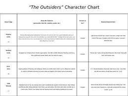 The Outsiders Character Map Character Map Character The