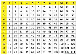 multiplication chart 1 inspirational root free printable graphics of through 200 multiplication chart up to printable 1 200