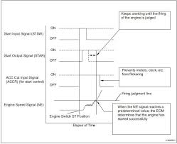 Toyota Sienna Service Manual: Cranking Holding Function Circuit ...