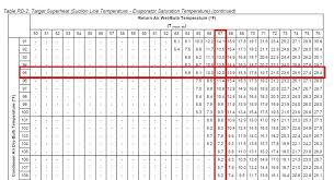 R22 Superheat Slide Chart What Is Superheat And Subcooling Escuelavirtual Co