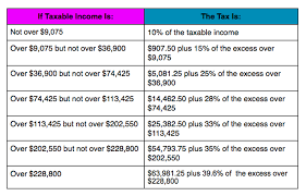2014 Standard Deduction Chart Irs Announces 2014 Tax Brackets Standard Deduction Amounts
