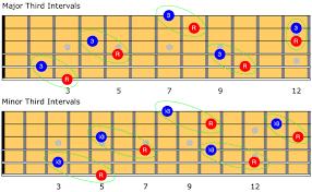 Major Scale Harmonized In Thirds Guitar Dreams