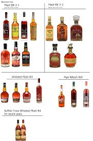 Bourbon Comparison Chart Buffalo Trace Distillery Bourbon Mash Bills Blog