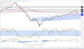 Brent Crude Correction Over Or Just Beginning