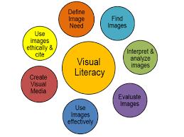 Visual Literacy Definitions Visual Literacy Visual Literacy Library Guides At