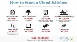 Commercial Kitchen Organizational Chart How To Start A Cloud Kitchen Restaurant In India A