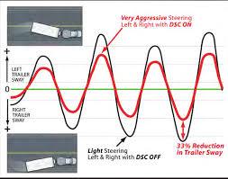 dexter airflex axles Basic Motor Control Wiring Diagram at Dexter Sway Control Wiring Diagram