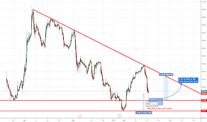 Dow Stock Price And Chart Nyse Dow Tradingview