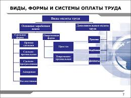 Организация оплаты труда на предприятии презентация онлайн  ФОРМЫ И СИСТЕМЫ ОПЛАТЫ ТРУДА