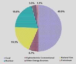 Electrical Power Consumption Pa Pundits International