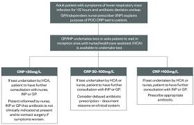 Antibiotic Selection Chart Evaluating A Point Of Care C Reactive Protein Test To