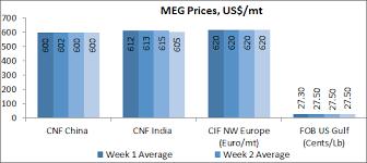 Monoethylene Glycol Market Trend Monoethylene Glycol Price