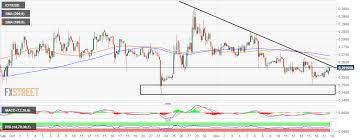 Iota Market Update Iot Usd Bulls Finally Wake Up All Eyes
