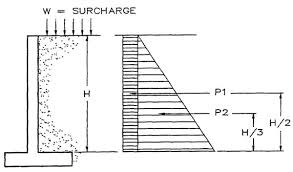 Small Picture Loads and Forces Acting on Retaining Wall and Their Calculations