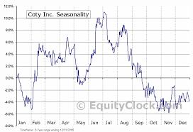 Coty Inc Nyse Coty Seasonal Chart Equity Clock