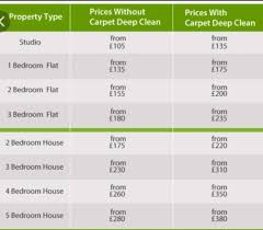 apartments cost of a 3 bedroom house Cost To Carpet Bed House
