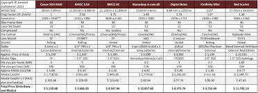 sony video camera price list 2013. comparison of cheap raw cameras sony video camera price list 2013 f