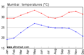 Mumbai India Annual Climate With Monthly And Yearly Average