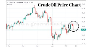 Investing Crude Oil Chart Crude Oil Investing Daily Forecast And Oil Trading