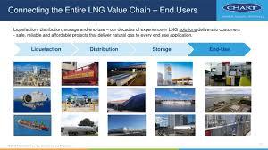Chart Industries Beasley Tx Chart Gtls Investor Presentation Slideshow Chart