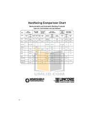 Hardfacing Electrode Comparison Chart Pdf Manual For Fellowes Other Ps 60 Shredders