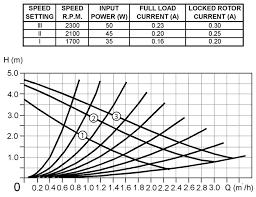 electromax installation servicing instructions diagram 3 pump characteristics