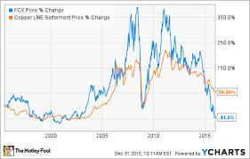 Freeport Mcmoran Stock Price Chart Will 2016 Be Freeport Mcmoran Inc S Best Year Yet The