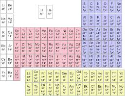 Periodic Table Of Electron Configuration Chemistry