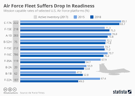 Air Force Basic Pay Chart 2015 Chart Air Force Fleet Suffers Drop In Readiness Statista