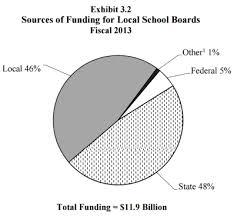 School Funding Chart Chart Shows Marylands School Funding Per Student Conduit