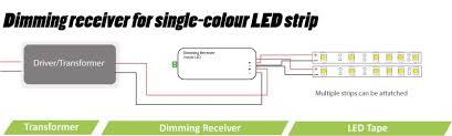 led wiring guide how to connect led tapes receivers fig 5 dimming receiver for single colour led strip wiring diagram