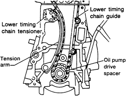 ka24de altima engine diagram wiring diagrams best repair guides engine mechanical timing chain and sprockets rb25det engine diagram ka24de altima engine diagram