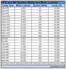 Led Bulb Led Bulb Lumens Chart