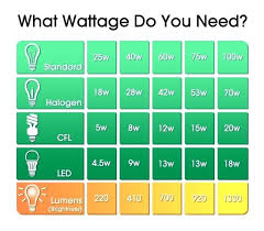 T8 Fluorescent Lumens Chart Fluorescent Lamp Wattage Table Led Vs Metal Wattage