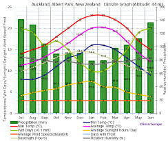 New Zealand Climate Chart Climate Graph For Auckland Albert Park New Zealand