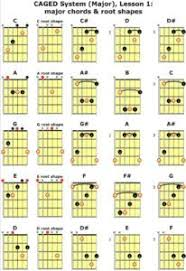 Caged System Chord Chart How To Learn Guitar Using Chord Charts And The Caged System